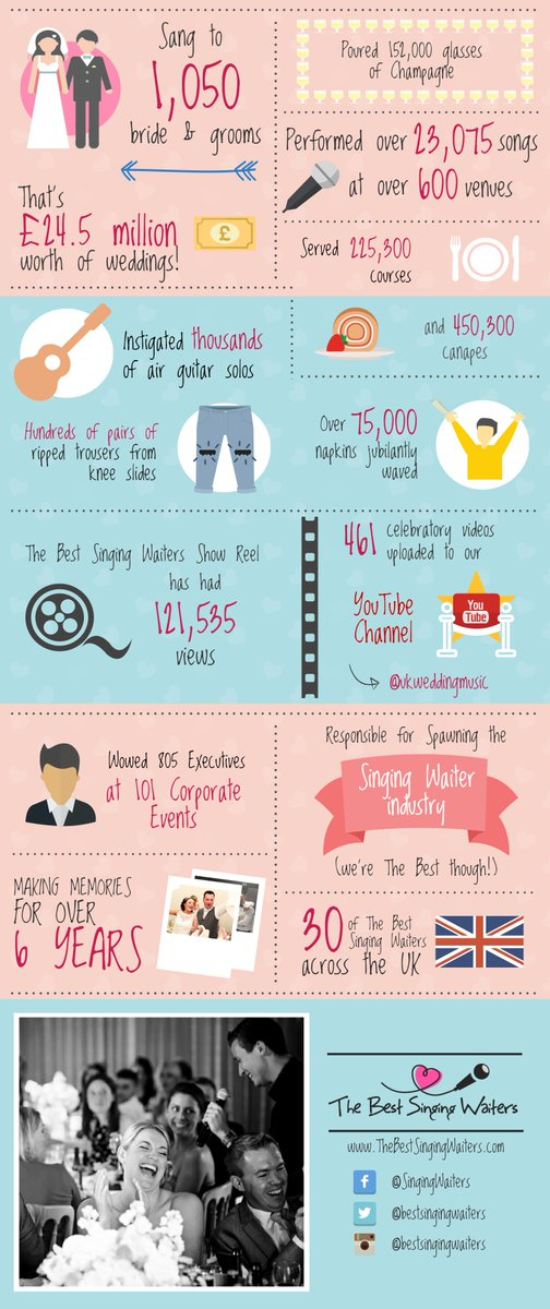 This is why we are The Best Singing Waiters #singingwaiters #weddingideas #brides #grooms #weddings <br>http://pic.twitter.com/ouMu9rZu8J