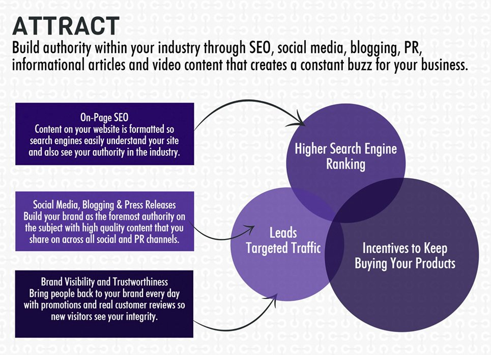 #SEO, content #DigitalMarketing , #socialmedia &amp; #PR are great inbound marketing tactics to use for your #startup.#INFOGRAPHIC<br>http://pic.twitter.com/G4cCxuVnM5