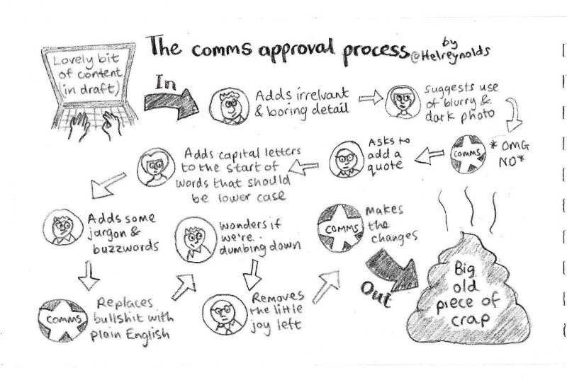 The comms approval process via @HelReynolds #PR <br>http://pic.twitter.com/u203t3dnol