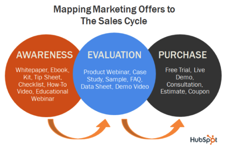 Learn what content people are looking for in every stage of the buyer&#39;s journey #ContentMarketing  #GrowthHacks  https:// buff.ly/2w7L7nl  &nbsp;  <br>http://pic.twitter.com/2YJtCQTONg
