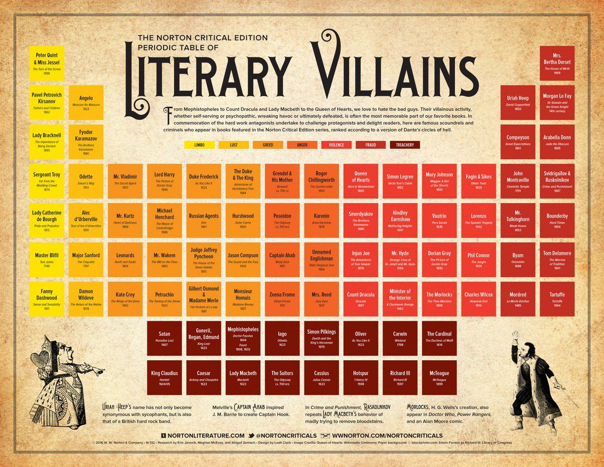 Book Riot On Twitter A Periodic Table Of Literary Villains And