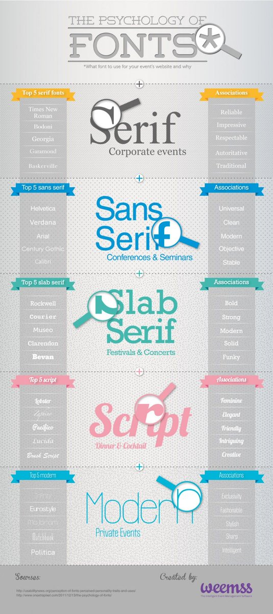 [Infographic] The psychology of fonts for #events #eventdesign #eventmarketing #eventprofs #meetingplanner  https:// buff.ly/2vOyI5l  &nbsp;  <br>http://pic.twitter.com/erEgcW9HvL
