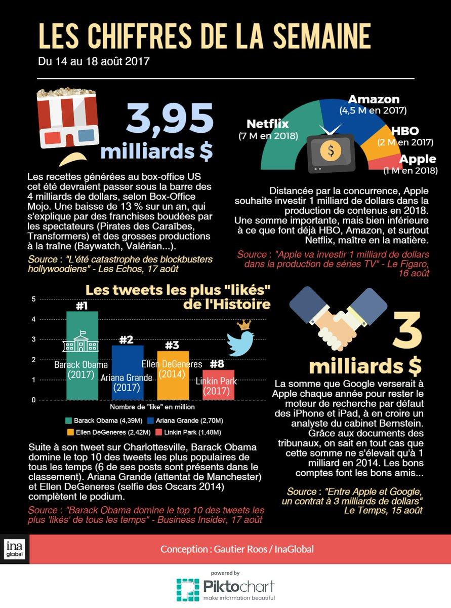 Les chiffres qu'il ne fallait pas manquer cette semaine sur la planète des médias & du numérique ! #Apple #Google #Obamapic.twitter.com/vOOLw5UpgU