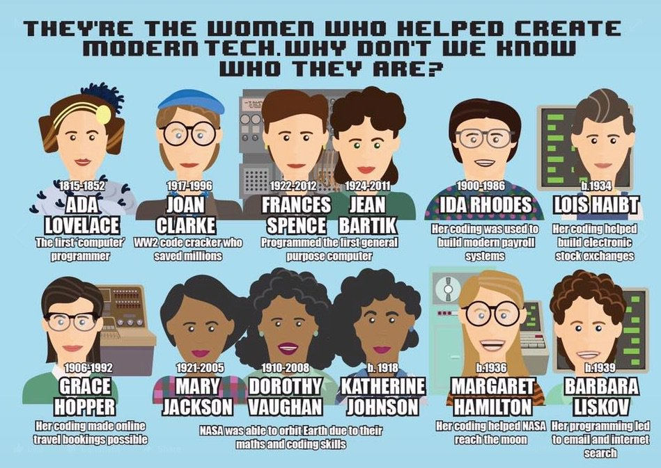 They're the women who helped create modern tech. Why don't we know who they are? #womenintech https://t.co/mpc4hOBP6q