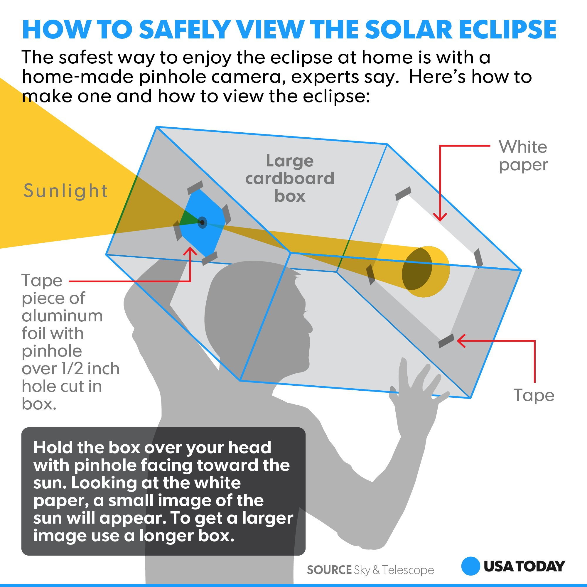 Usa Today Weather On Twitter Go Old School With A Pinhole Camera Diagram Solareclipse2017