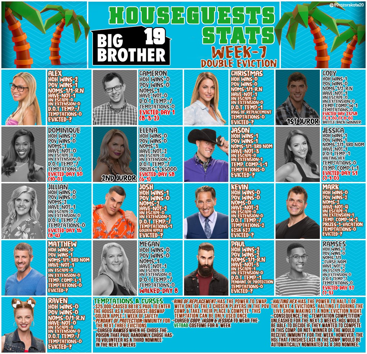 who wins hoh week 7