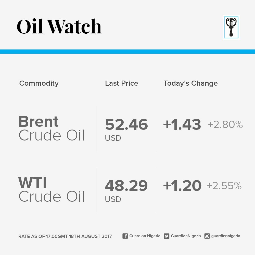 Here are the latest prices for Brent and...