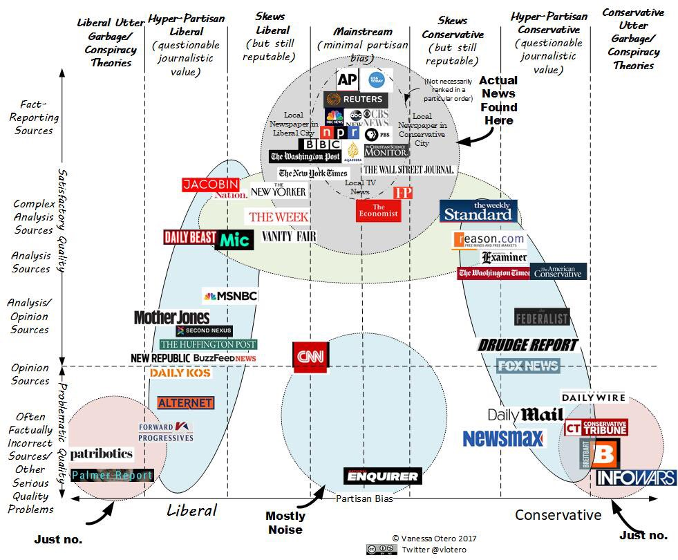 the bias in the media of the united states Media bias in the united states occurs when the media in the united states systematically emphasizes one particular point of view in a way that contravenes the standards of professional journalism.
