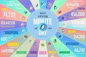 The Incredible Amount of Data Generated Online Every Minute https://t.co/AEmYVp1h8s  #technology https://t.co/peu5ULyFyy