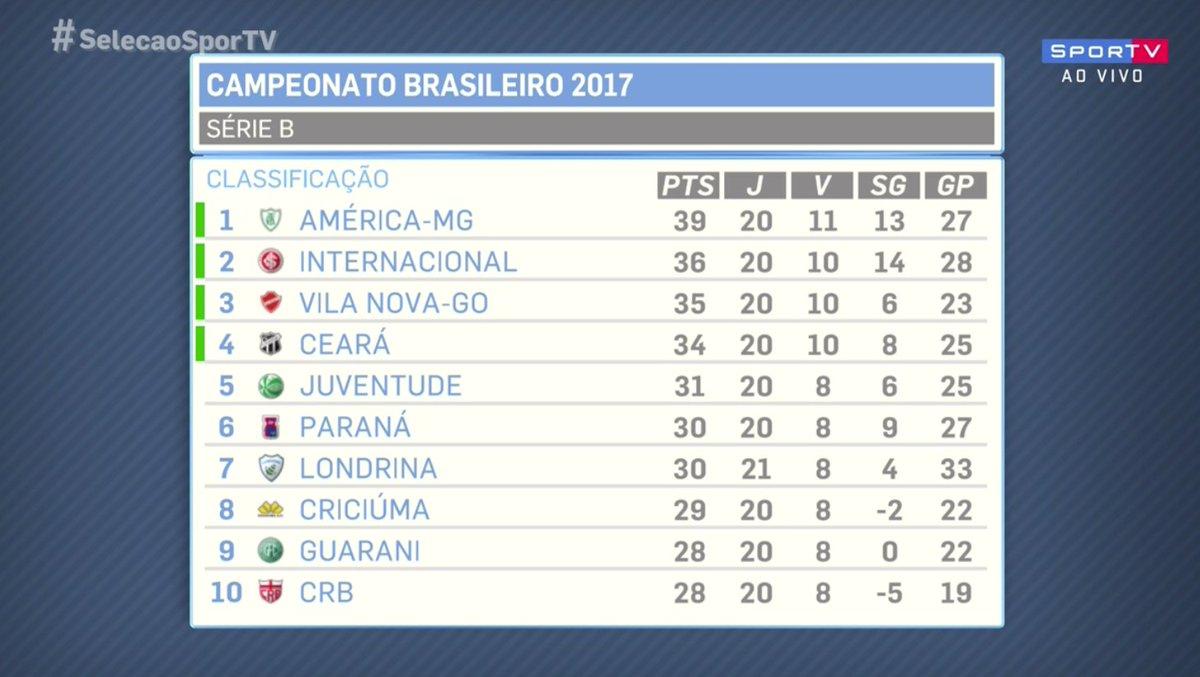 Sportv On Twitter Tabela Brasileirao Serie B Selecaosportv