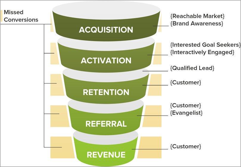 The Revenue Generation Funnel [Infographic]  #InboundMarketing #DigitalMarketing #LeadGeneration #GrowthHacking<br>http://pic.twitter.com/njYLs1dEaD
