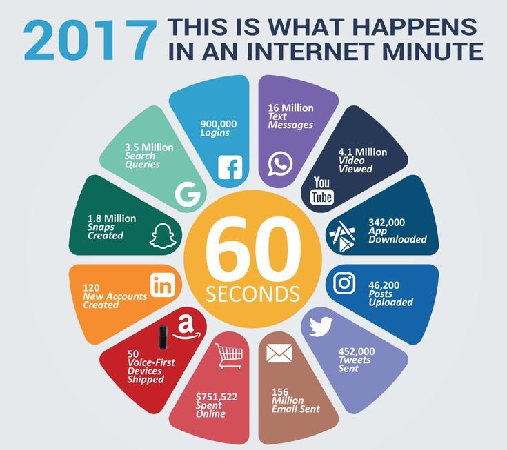 Every second counts!  #DigitalMarketing #SMM #socialmediamarketing #OnlineMarketing #Marketing<br>http://pic.twitter.com/5zmO1dBinI