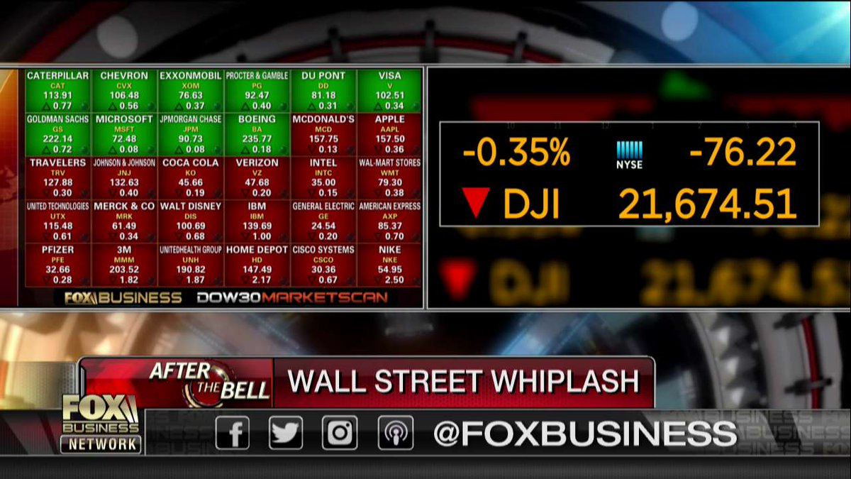 Dow Jones Industrial Average at the close: