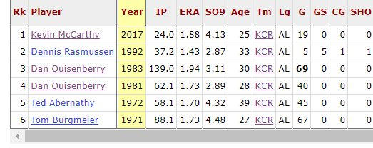 Kevin McCarthy could be the first Royals relievers with a sub-2.00 ERA, and less than 5 K/9 since Dennis Rasmussen in 1992.
