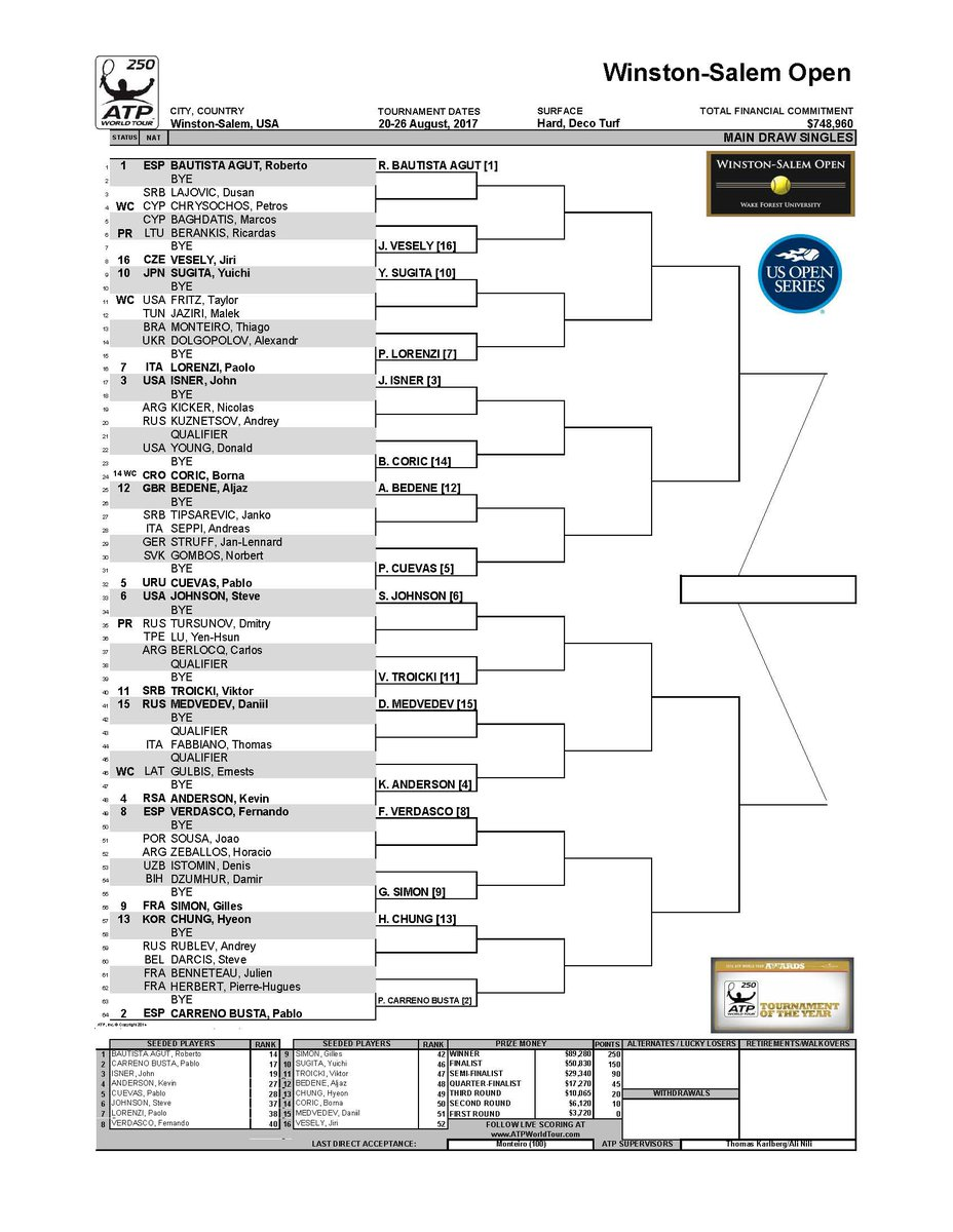Here's a look at the Main Draw, OOP tomorrow and Qualies draw. Note Edmund (1 seed) plays tomorrow at noon. https://t.co/jvufzOUiBN