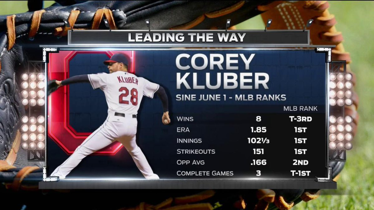 It's Kluber Day!  Corey's numbers speak for themselves.  STREAM @India...