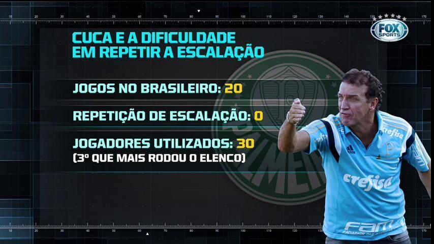 🐷 SEM REPETECO! O técnico Cuca não conseguiu dar sequência ao mesmo time no Palmeiras. O que você acha disso, torcedor? #RaioFOX