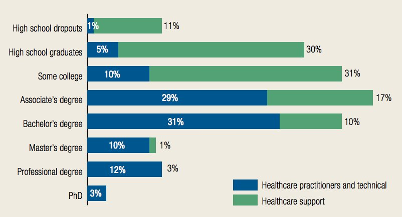 test Twitter Media - There is a high concentration of jobs in the #healthcare field which require education beyond HS. https://t.co/EBn3XoZhdm #CEWprojections https://t.co/bQZaXNCWLl