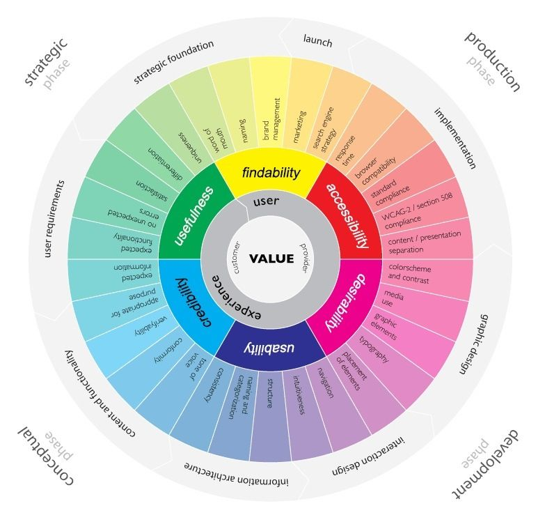 The #UserExperience Wheel  #UX #UI #webdev #apps #appdev #SoftwareEngineering #infographic #defstar5 #makeyourownlane #digital #ecommerce<br>http://pic.twitter.com/fERdzdPdqr
