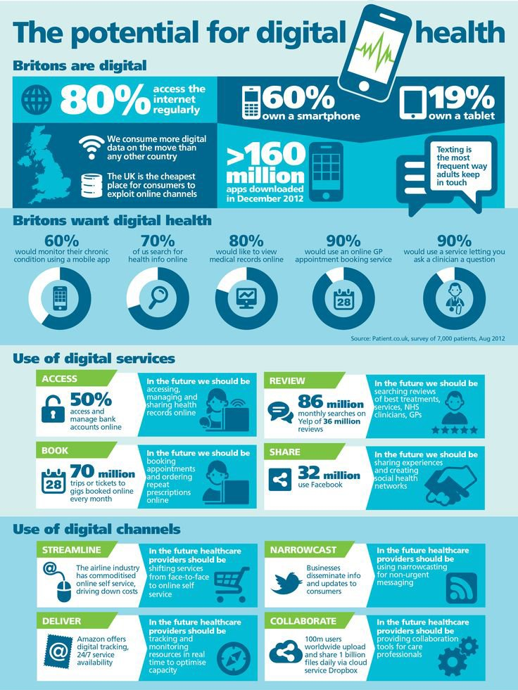 The Potential of Digital Marketing Health #DigitalMarketing #GrowthHacking #SEO #SEM #SMO #DigitalHealth #digitalservices #Marketing<br>http://pic.twitter.com/ABAnVy3X7C