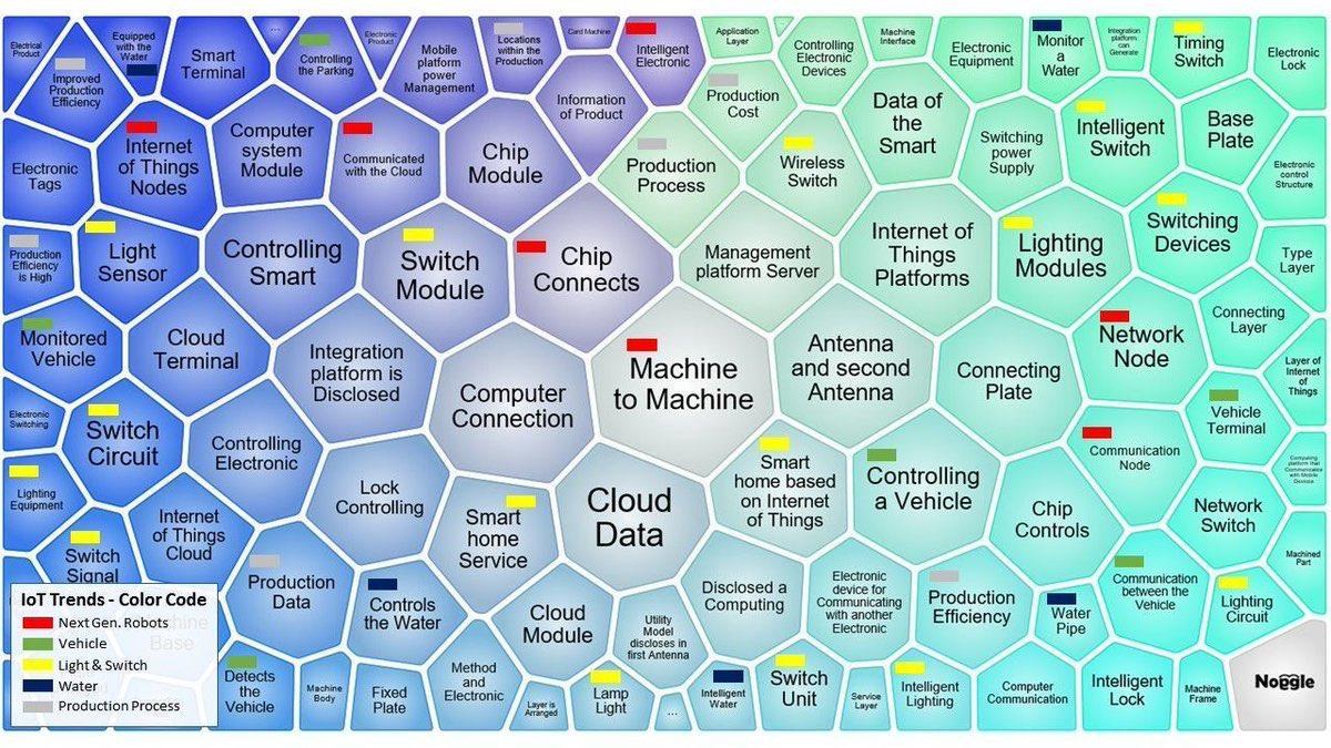 #IoT Trends Map 2017! #IIoT #M2M #BigData #Cloud @MikeQuindazzi #defstar5 #Sensors #AutonomousVehicles #Wireless #AI #Cloud #startups<br>http://pic.twitter.com/KkEDBuRPxZ