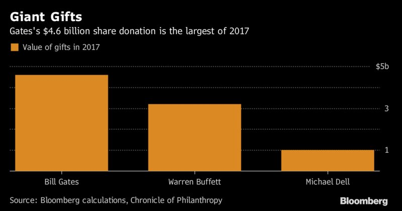 Bill Gates has made his largest donation since 2000 https://t.co/3yOmqhxIVq