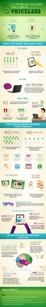 If a picture is worth a 1000 words, then a video is priceless ☺  #infographic #videomarketing
