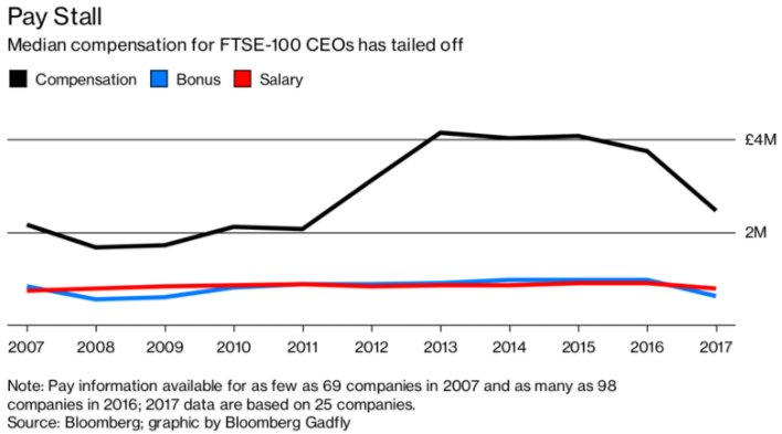 Pity the poor boss scraping by on $1.3 million a year https://t.co/UXYi0tkuHb via @BW