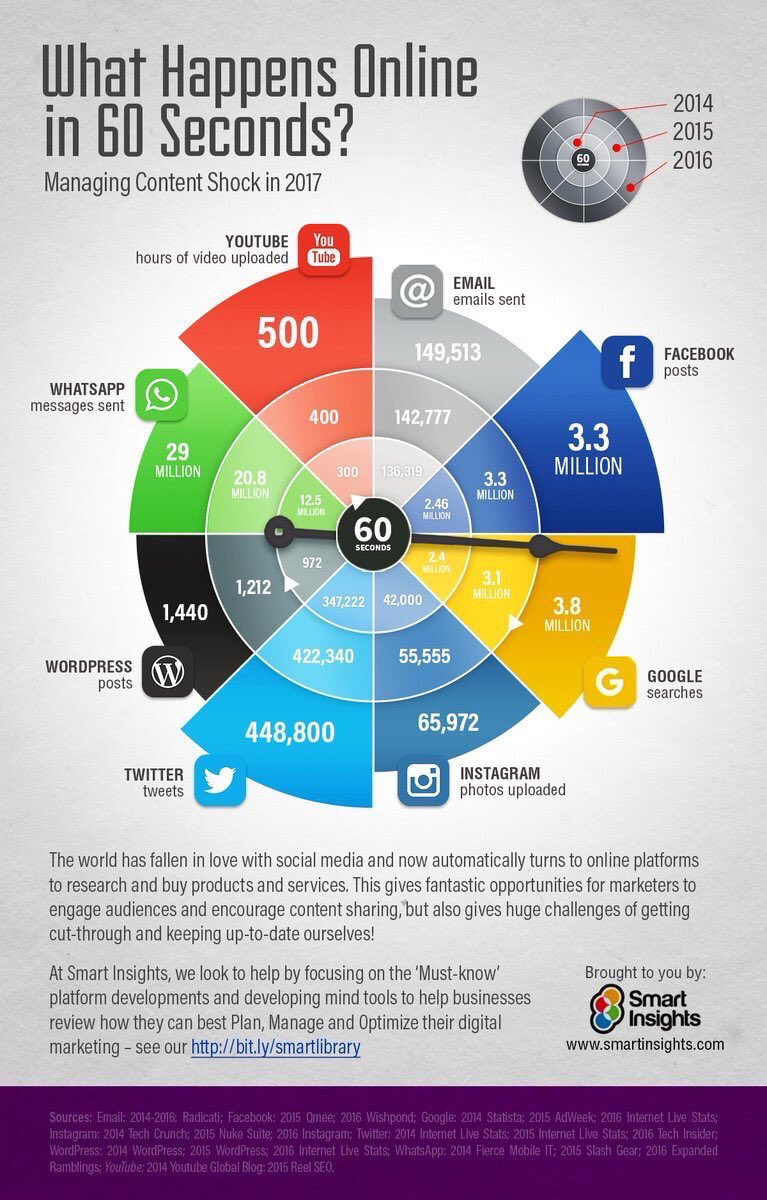 60 seconds on #Internet in 2017 #smarthome #BigData #marketing #innovation #startup #Digital #fintech #IoT #AI #IIoT @cloudpreacher<br>http://pic.twitter.com/B20MiSdJaR
