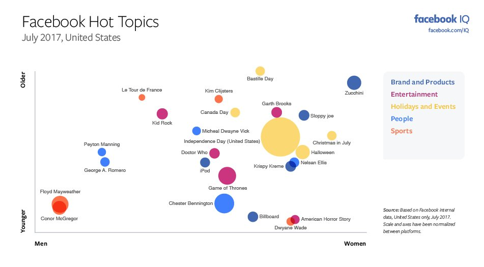 The Most Discussed Issues on Facebook and Instagram in July [Infograph...