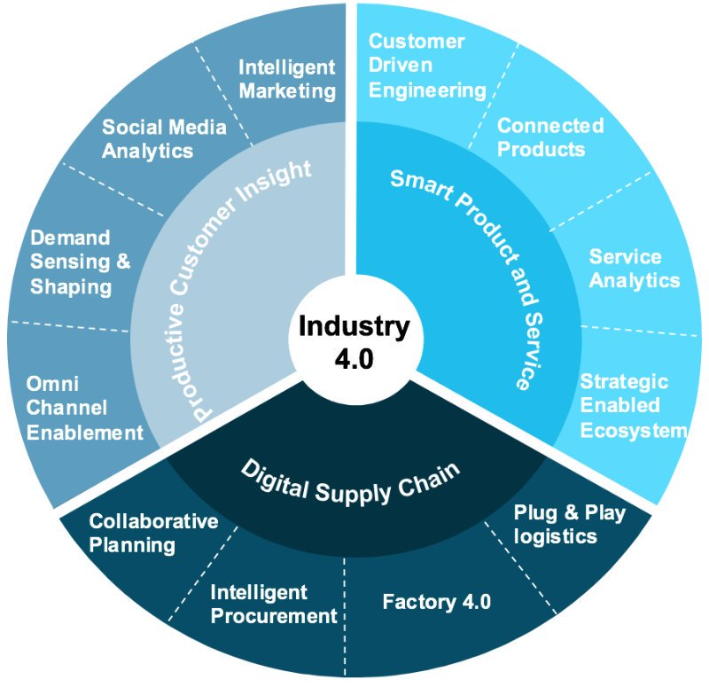 #Industry40 or #factory40 in #supplychain  http:// bit.ly/2vVAlxD  &nbsp;   #martech #socialmedia #IoT #IIoT #bigdata #AI #success #Entrepreneur #ML<br>http://pic.twitter.com/hN55VrSrnU