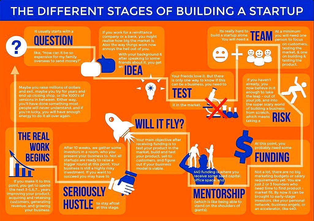 The Different Stages of Building a #Startup #Entrepreneur #Business #Investor #Funding #GrowthHacking  #makeyourownlane @ipfconline1<br>http://pic.twitter.com/b2CJyn9ST9