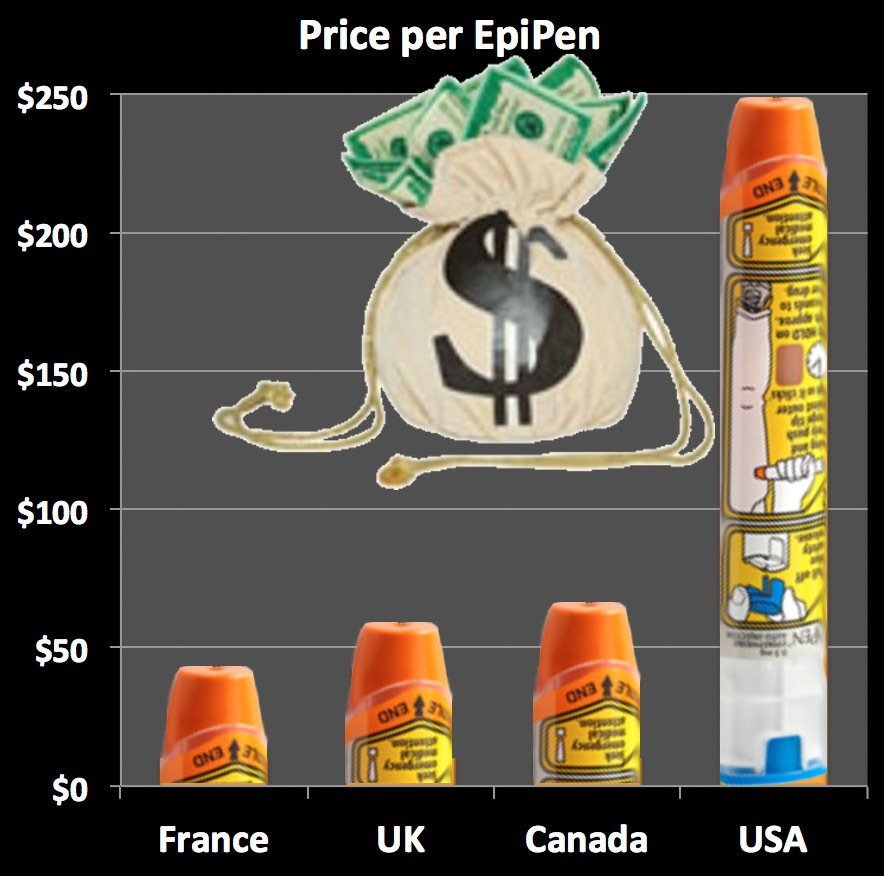Mylan #pharma Achieved an ROI of 2.7 by Overcharging Medicaid for EpiPen! i.e., ripped off taxpayers big time! https://t.co/GcBXM7gsiZ