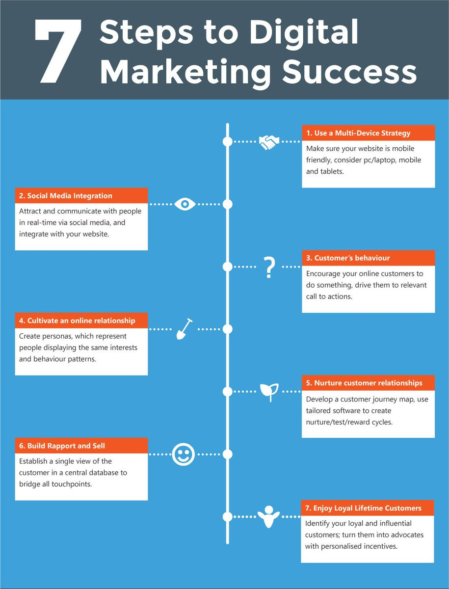7 Steps For Digital Marketing Success #DigitalMarketing #SEO #Marketing #SEM #SMO #GrowthHacking #startup #OnlineMarketing #SMM #SocialMedia<br>http://pic.twitter.com/CmpTuvspkS