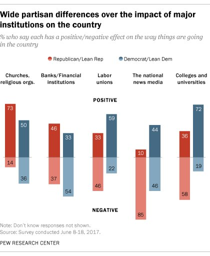 Republicans, by about 8-to-1, say the news media has a negative effect on the way things are going in the U.S. https://t.co/YyBqWcx3jO