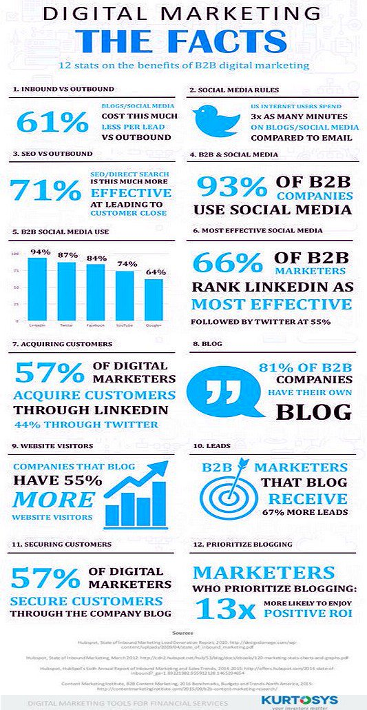 The Benefits of the #B2B Digital #Marketing [Infographic]  #DigitalMarketing #eCommerce #SocialMedia #SMM<br>http://pic.twitter.com/5UJWMWCmGU