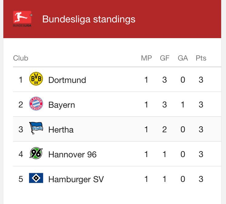 #bundesliga is back, and we start off with 3 goals and a clean sheet  @BVBBuzz @BVB @BayernStrikes<br>http://pic.twitter.com/nCxreD3NkF