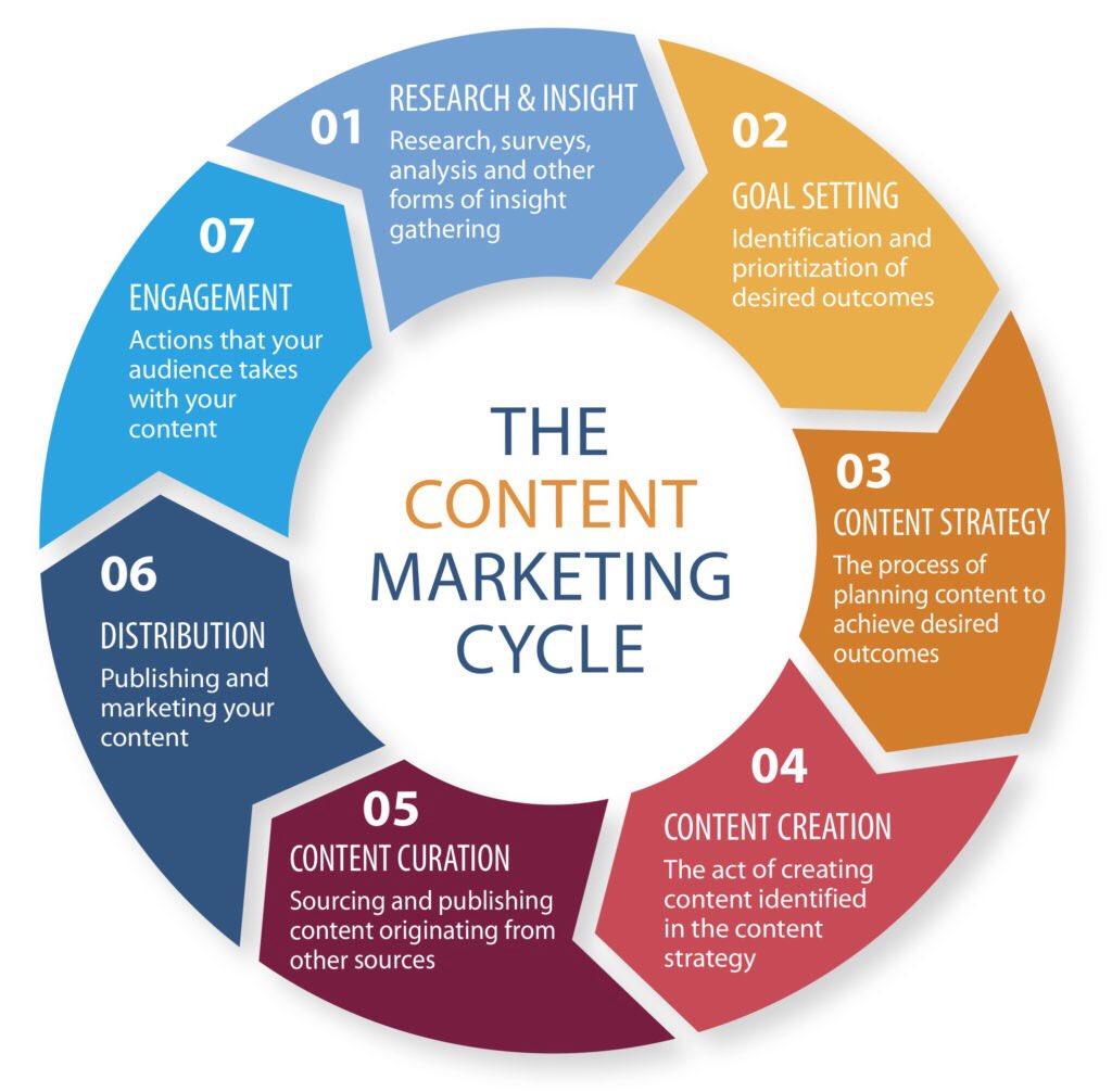 #ContentMarketing cycle...  #marketresearch #marketingstrategy #internetmarketing #InboundMarketing #SEO #SMM #contentstrategy #engagement<br>http://pic.twitter.com/knmwwlMMC8