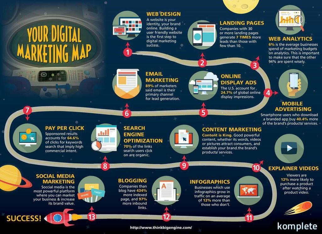 Your #DigitalMarketing Map.  #SMM #Marketing #Growthhacking  #Startups #UX #CMO #Socialmedia #defstar5 #Internet #Technology #changingindia<br>http://pic.twitter.com/33XBwcXuYY
