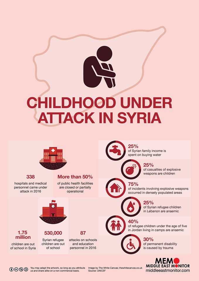 1.75million children are out of school in #Syria | #ShareHumanity @dayhumanitarian |   https://www. middleeastmonitor.com/20170313-unice f-2016-deadliest-year-for-syrias-children/ &nbsp; … <br>http://pic.twitter.com/BpgnnL2SMz