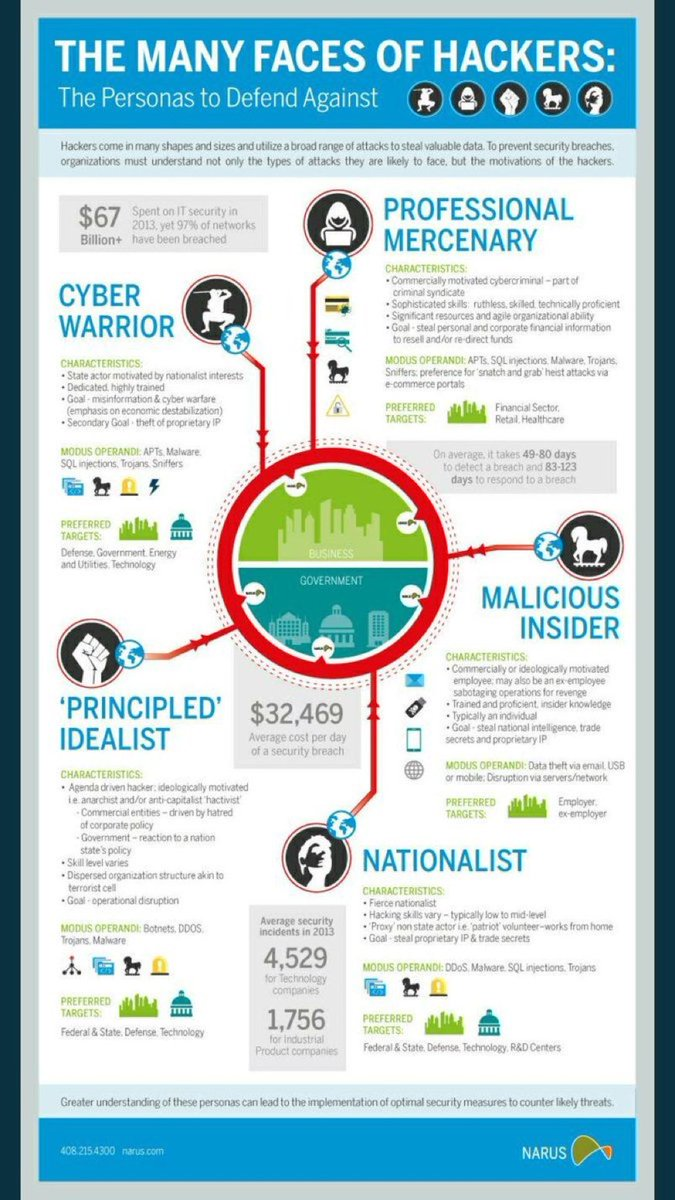 The Many Faces Of #Hackers #INFOGRAPHIC  #infosec #CyberSecurity #CyberAttack #SMM #cybercrime #disruption #databreach #fintech #Malware<br>http://pic.twitter.com/8oXRnFEsyx