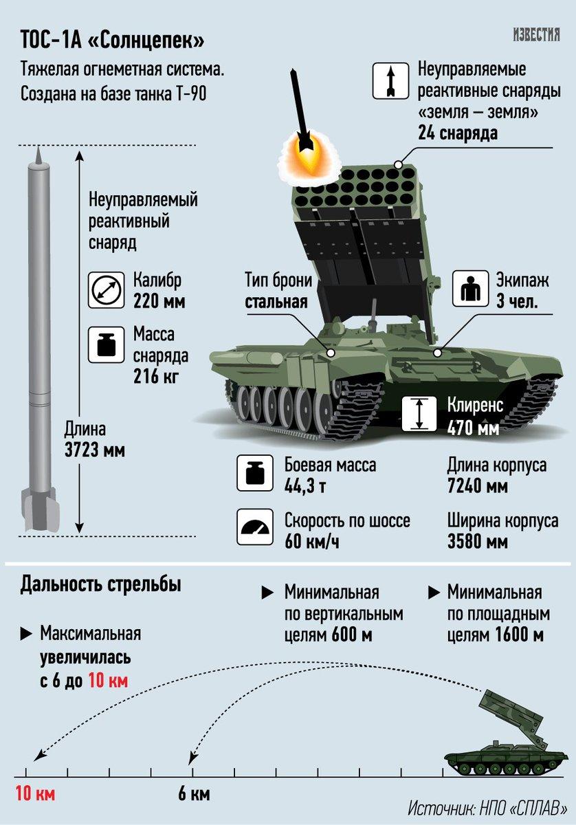 الراجمه TOS-1 عيار 220 ملم DHmv0JLXYAErhIP