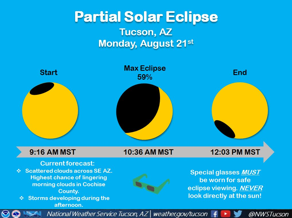 nws tucson on twitter in case you missed it here is some info about the solar eclipse here in tucson current forecast shows scattered clouds eclipse2017 azwx https t co qee4nmyqqm twitter