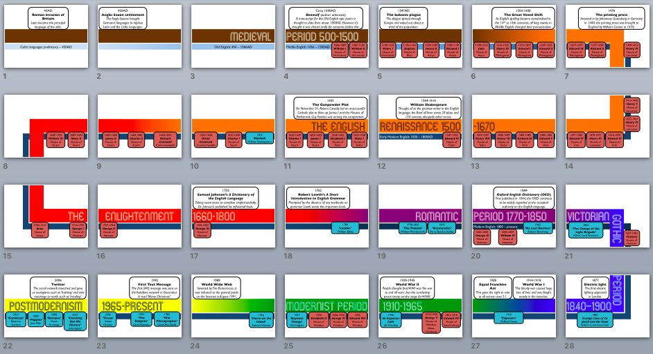 A Timeline of Literature (with GCSEtexts) https://t.co/O6qXLTkI8q https://t.co/TlgvHEDXa9