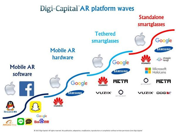 A quick guide to the #Mobile #AR landscape  https:// buff.ly/2wYtP9W  &nbsp;    #augmentedreality #ARkit #facebook #snapchat #google #apple #VR #AI #iot<br>http://pic.twitter.com/fLPbSxy0zK