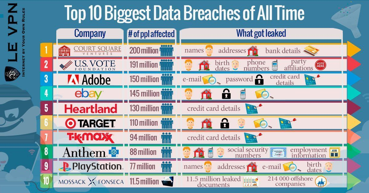 #Top10 Biggest Data Breaches  #CyberSecurity #databreach #infosec #Hacking #Malware #education #Security #cybercrime #cyberwarfare<br>http://pic.twitter.com/osHhIxIAoo