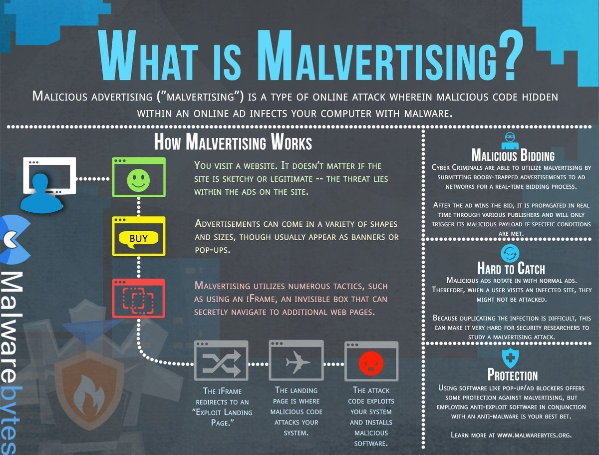 What is #Malvertising? [@Malwarebytes] #infosec #CyberSecurity #Ad #CyberAttack #Exploit #Security #cybercrime #Malware #Digital<br>http://pic.twitter.com/Dw65WNcsHv