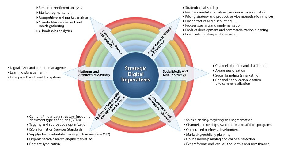 What makes a good  #DigitalTransformation #Strategy? #StartUp #SMM #IoT #BigData #blockchain... by #fintechna<br>http://pic.twitter.com/hh6YHtsZMG