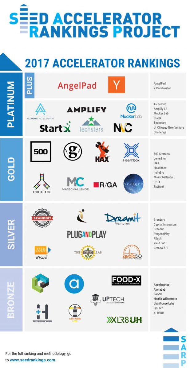 Top 30 #startup #accelerator ranked : #FinTechs #GrowthHacking #4IR #defstar5 #makeyourownlane <br>http://pic.twitter.com/HAyWfZIBby