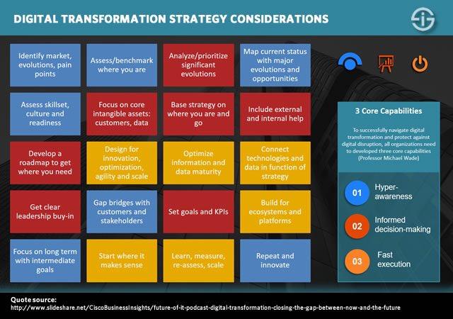 What to consider in   #DigitalTransformation #Strategy? #StartUp #SMM #IoT #BigData #blockchain #Fintech #Mpgvip #defstar5 #DataScience #CIO<br>http://pic.twitter.com/QOwMbqFYmL